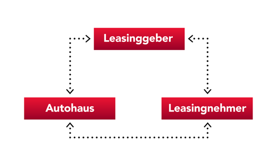 So funktioniert Leasing
