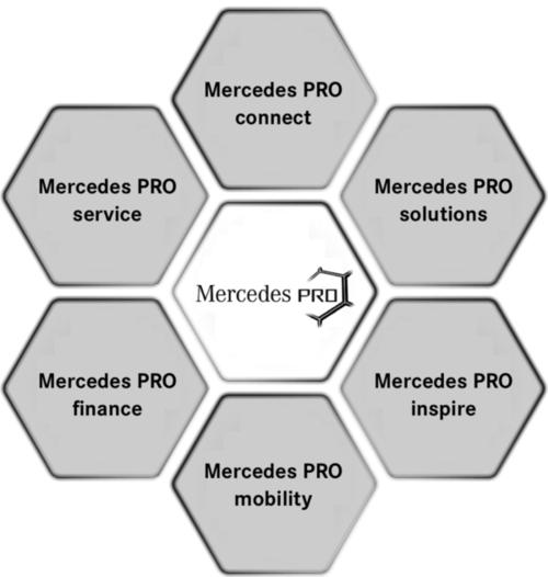 Mercedes PRO - die Konnektivitätslösung für Ihren VAN